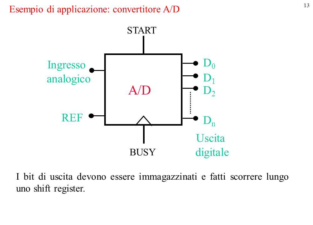Esempio di applicazione: convertitore A/D