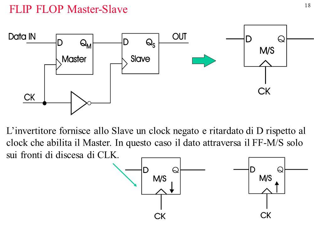 FLIP FLOP Master-Slave