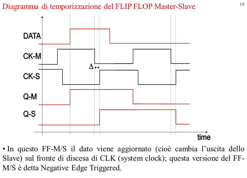 Diagramma di temporizzazione del FLIP FLOP Master-Slave