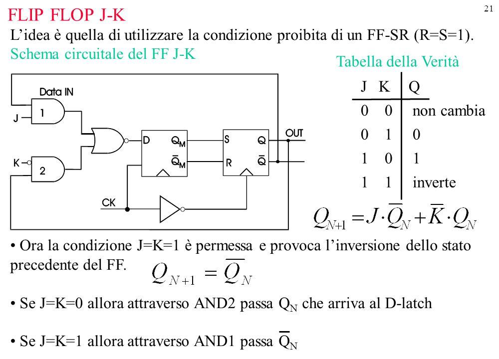 FLIP FLOP J-K L'idea è quella di utilizzare la condizione proibita di un FF-SR (R=S=1). Schema circuitale del FF J-K.