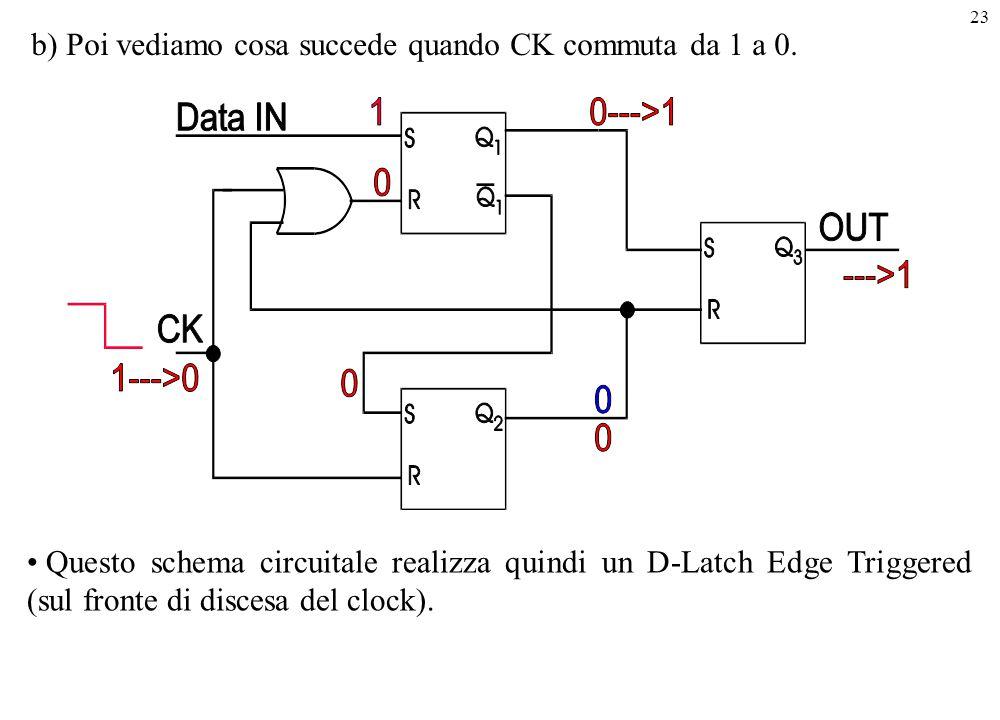 b) Poi vediamo cosa succede quando CK commuta da 1 a 0.