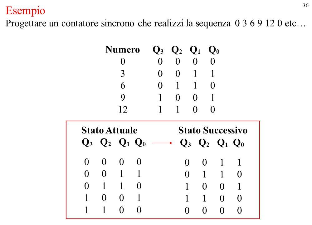 Esempio Progettare un contatore sincrono che realizzi la sequenza 0 3 6 9 12 0 etc… Numero Q3 Q2 Q1 Q0.