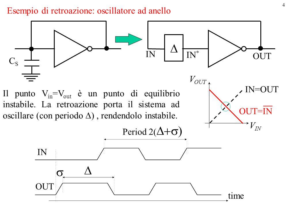 D D s Esempio di retroazione: oscillatore ad anello IN IN* OUT CS VOUT