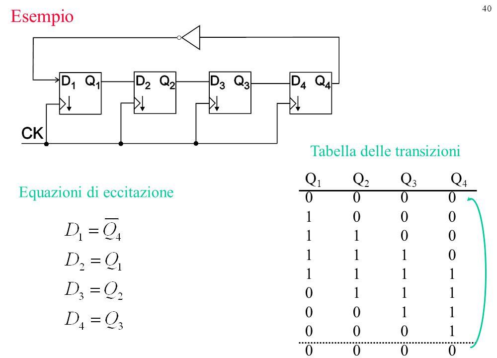 Esempio Tabella delle transizioni Q1 Q2 Q3 Q4 0 0 0 0