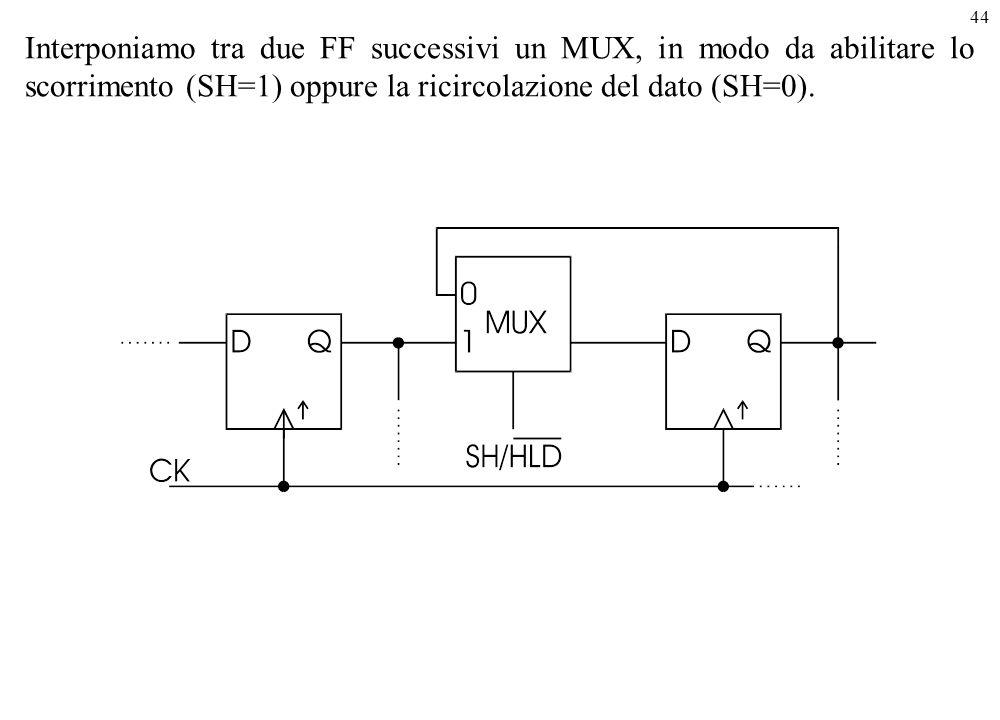 Interponiamo tra due FF successivi un MUX, in modo da abilitare lo scorrimento (SH=1) oppure la ricircolazione del dato (SH=0).
