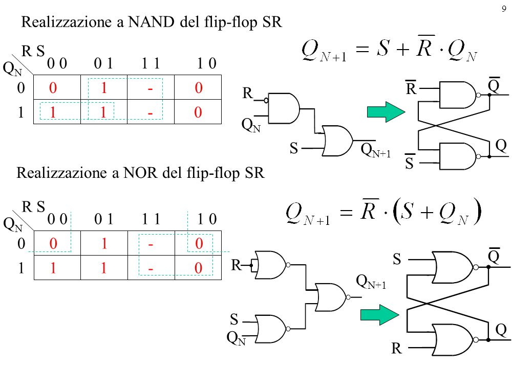 Realizzazione a NAND del flip-flop SR
