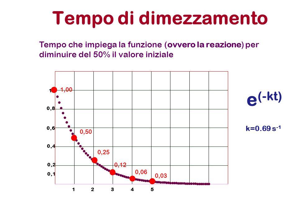 Tempo di dimezzamento e(-kt)