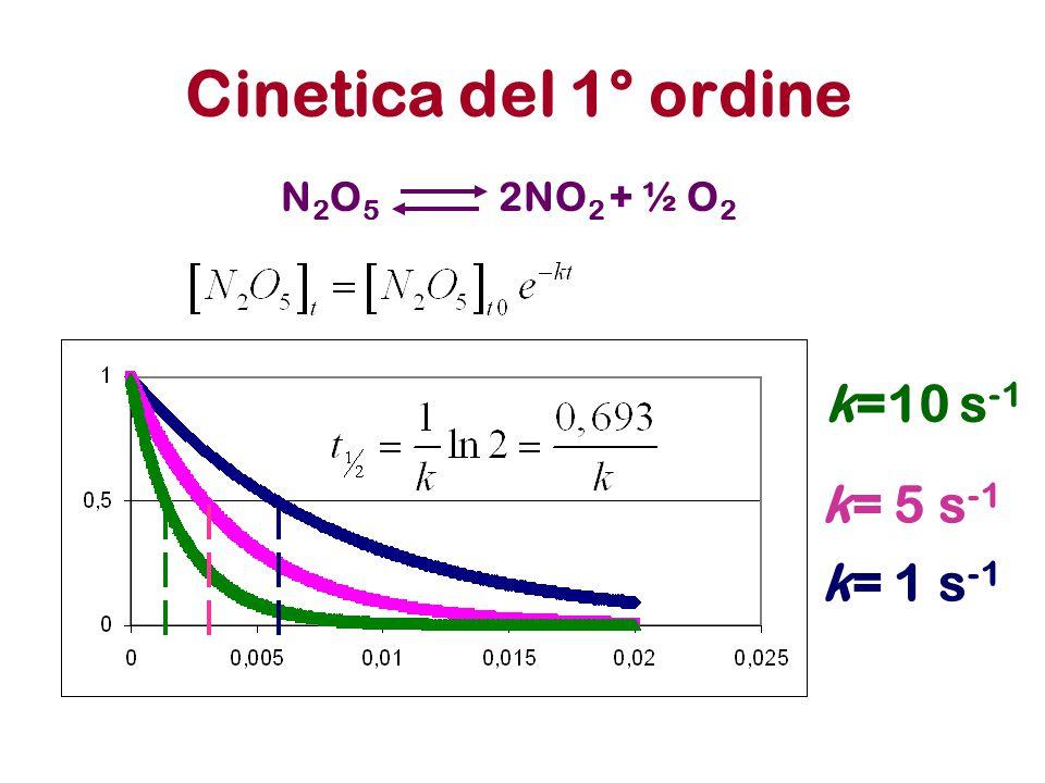 Cinetica del 1° ordine N2O5 2NO2 + ½ O2 k=10 s-1 k= 5 s-1 k= 1 s-1
