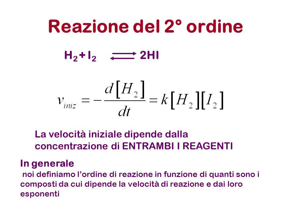 Reazione del 2° ordine H2 + I2 2HI