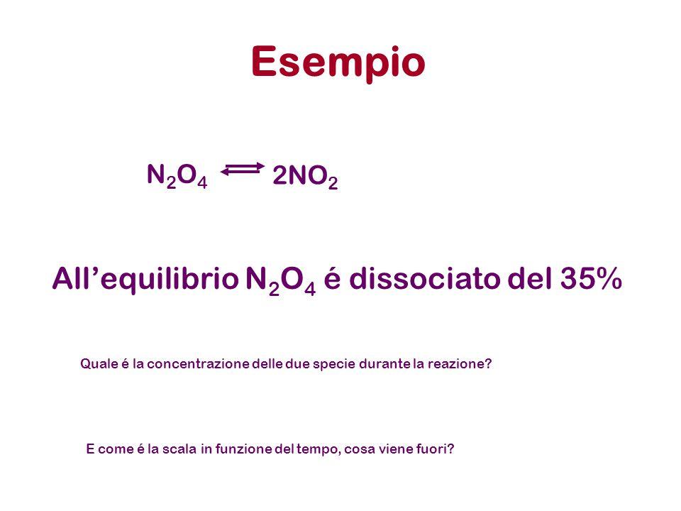 All'equilibrio N2O4 é dissociato del 35%
