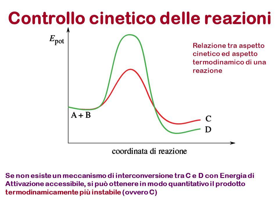 Controllo cinetico delle reazioni