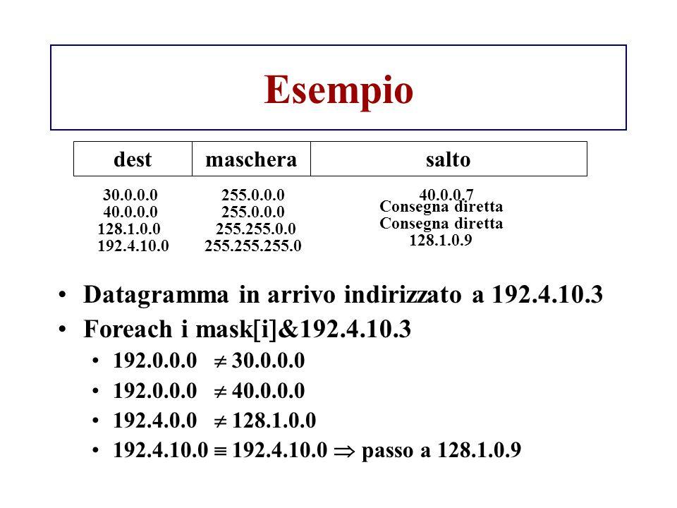 Esempio Datagramma in arrivo indirizzato a 192.4.10.3