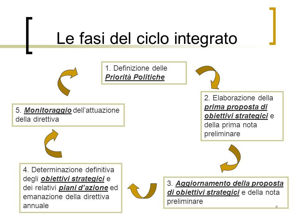Le fasi del ciclo integrato