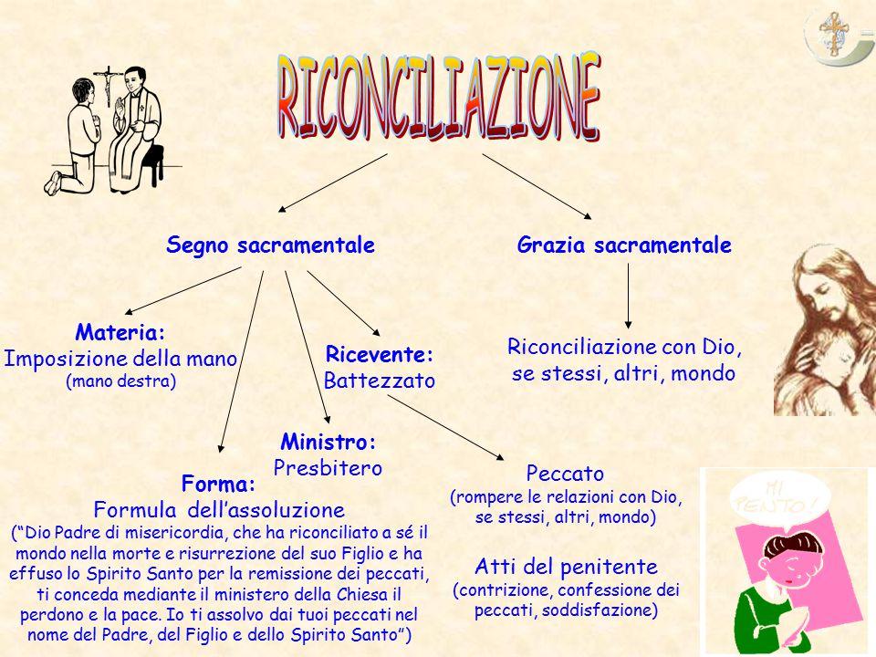 RICONCILIAZIONE Segno sacramentale Grazia sacramentale