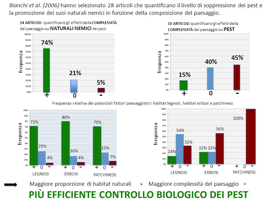 PIÙ EFFICIENTE CONTROLLO BIOLOGICO DEI PEST