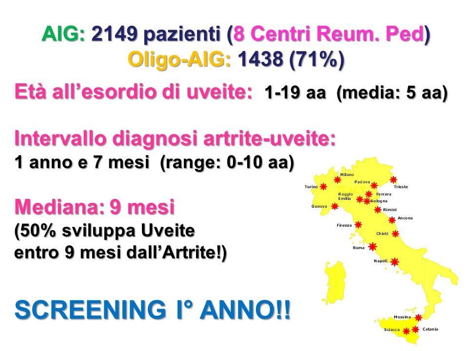 AIG: 2149 pazienti (8 Centri Reum. Ped)