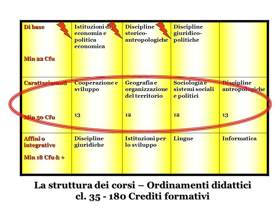 La struttura dei corsi – Ordinamenti didattici