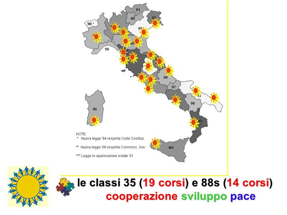 le classi 35 (19 corsi) e 88s (14 corsi) cooperazione sviluppo pace
