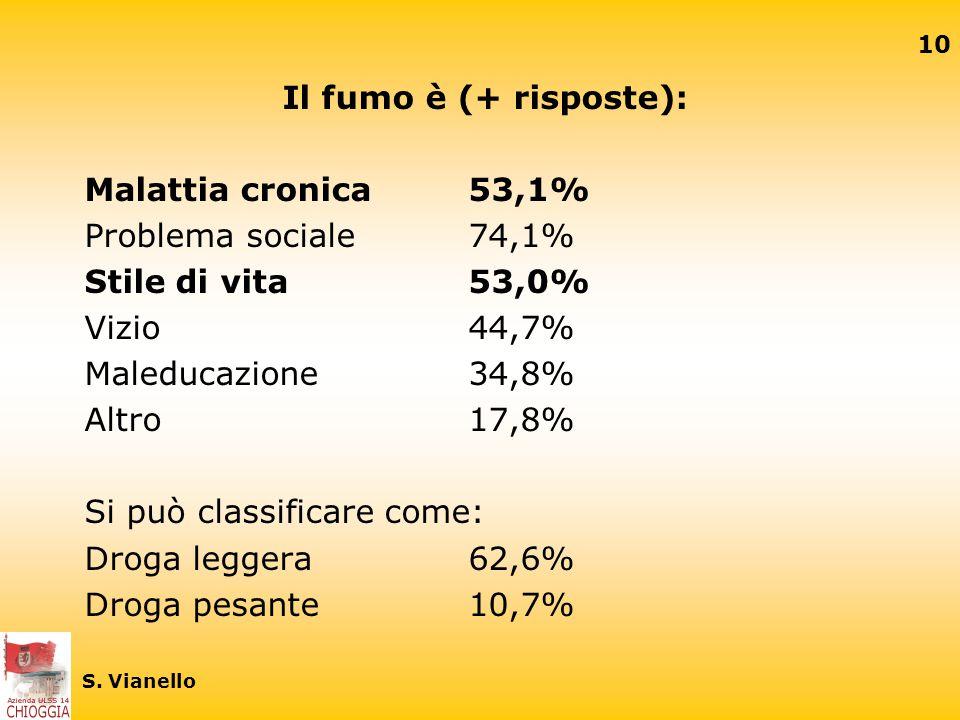 Si può classificare come: Droga leggera 62,6% Droga pesante 10,7%