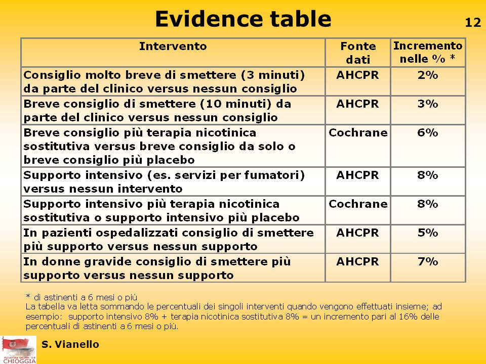 Evidence table S. Vianello