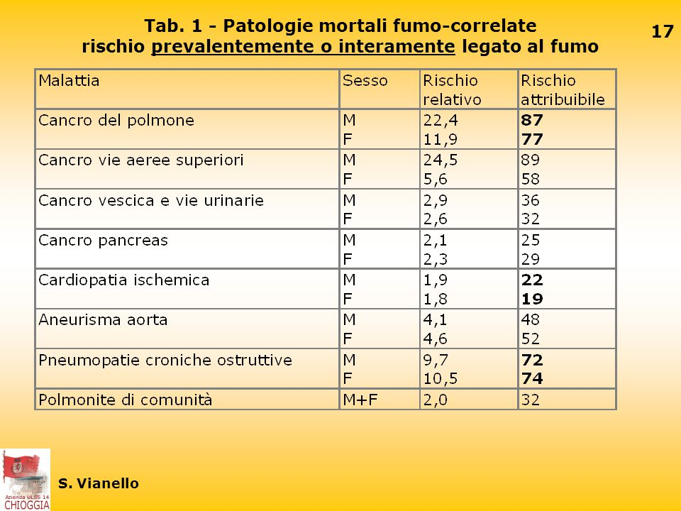 Tab. 1 - Patologie mortali fumo-correlate rischio prevalentemente o interamente legato al fumo