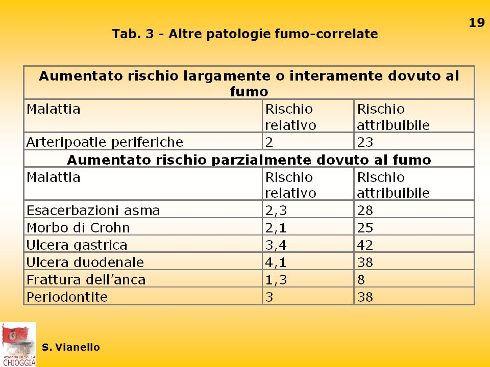 Tab. 3 - Altre patologie fumo-correlate