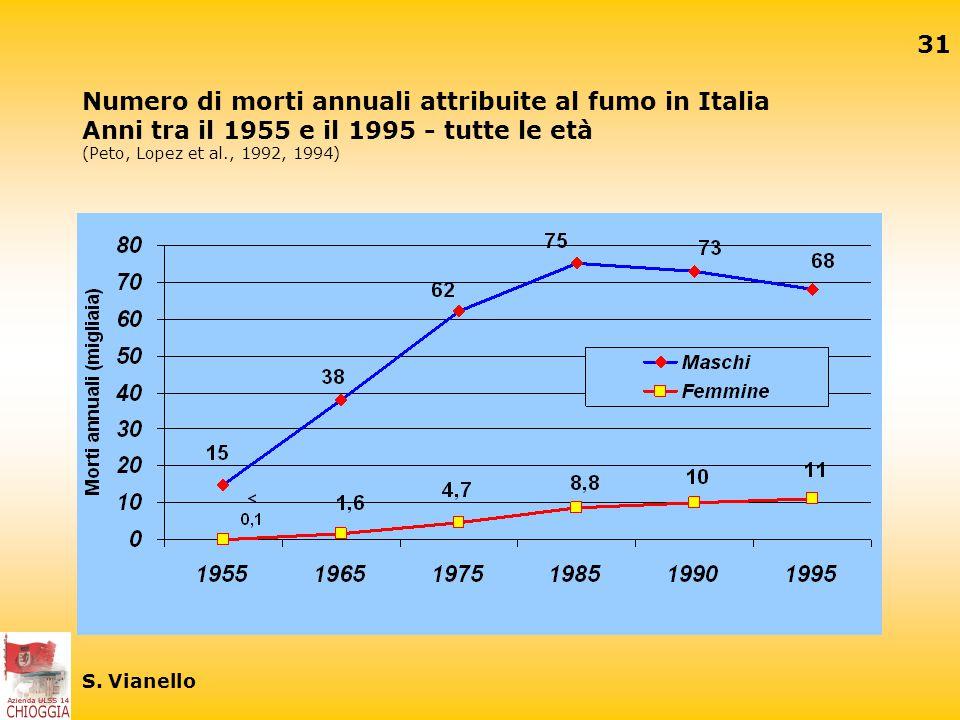 Corso di formazione per i mmg ppt scaricare for Numero senatori e deputati in italia