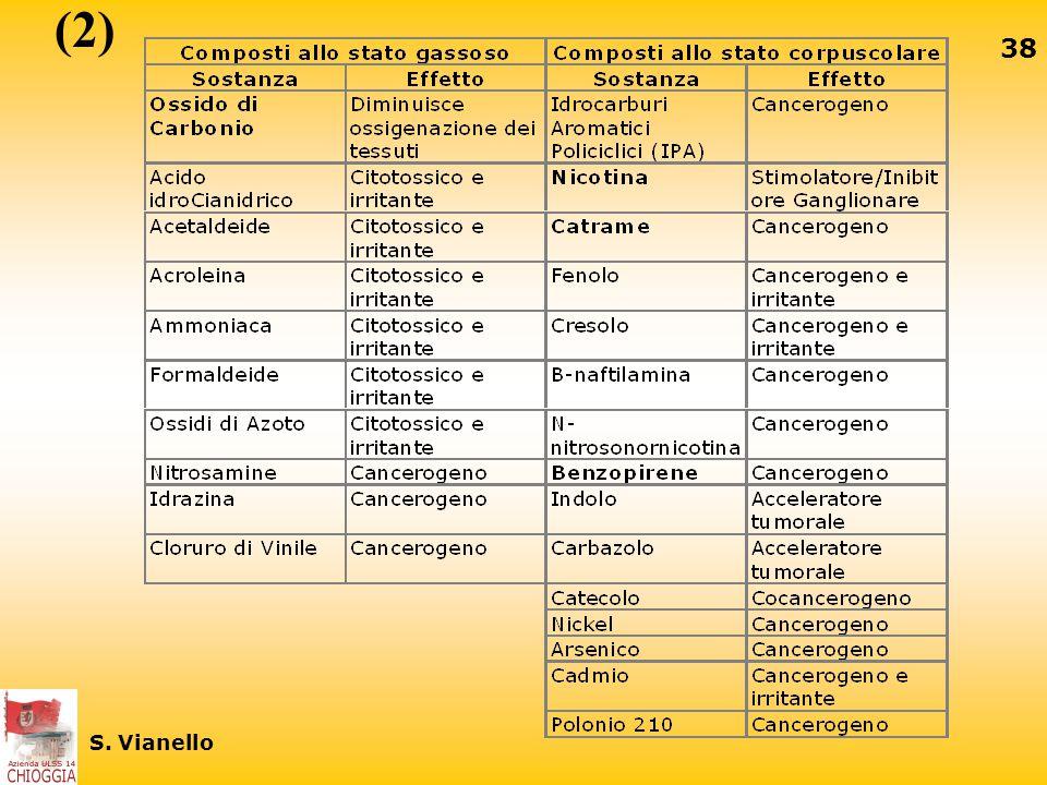 (2) S. Vianello
