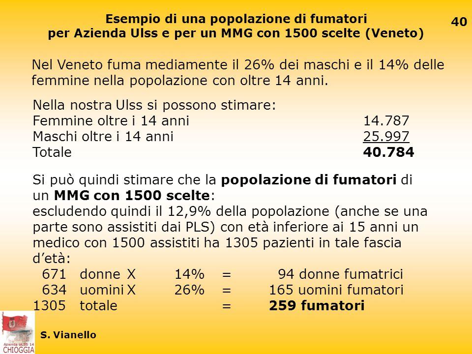 Nel Veneto fuma mediamente il 26% dei maschi e il 14% delle