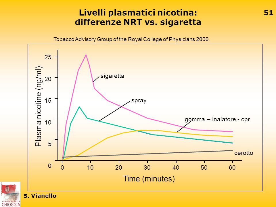 Livelli plasmatici nicotina: differenze NRT vs. sigaretta