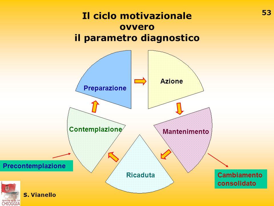 Il ciclo motivazionale ovvero il parametro diagnostico