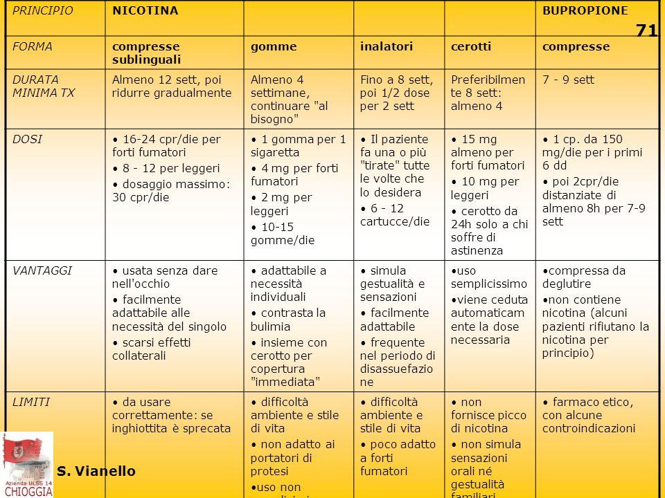 S. Vianello PRINCIPIO NICOTINA BUPROPIONE FORMA compresse sublinguali