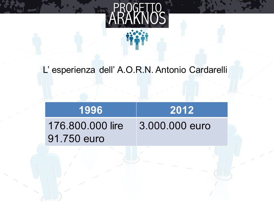 L' esperienza dell' A.O.R.N. Antonio Cardarelli