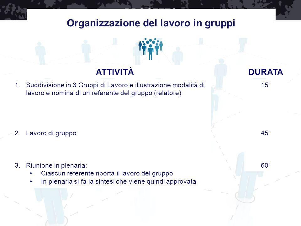 Organizzazione del lavoro in gruppi