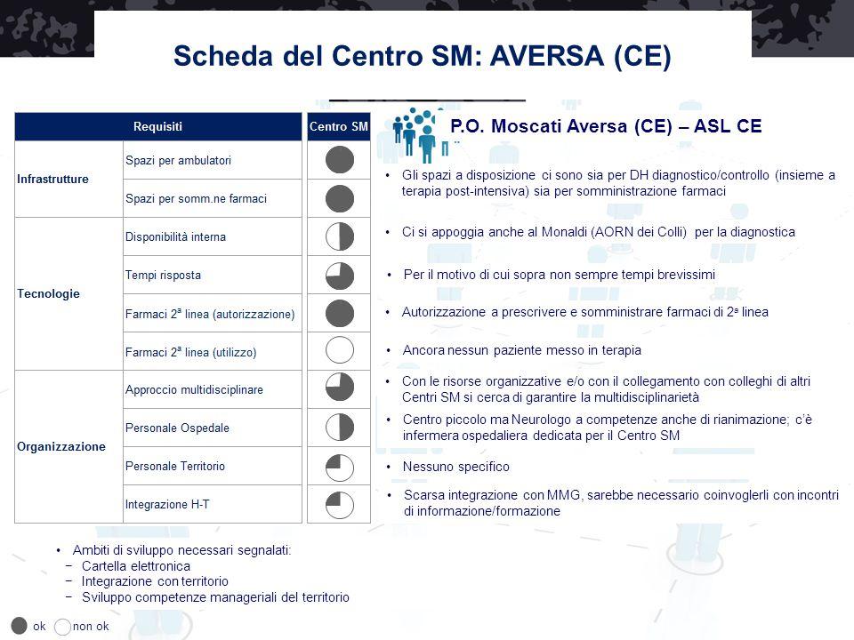 Scheda del Centro SM: AVERSA (CE) P.O. Moscati Aversa (CE) – ASL CE