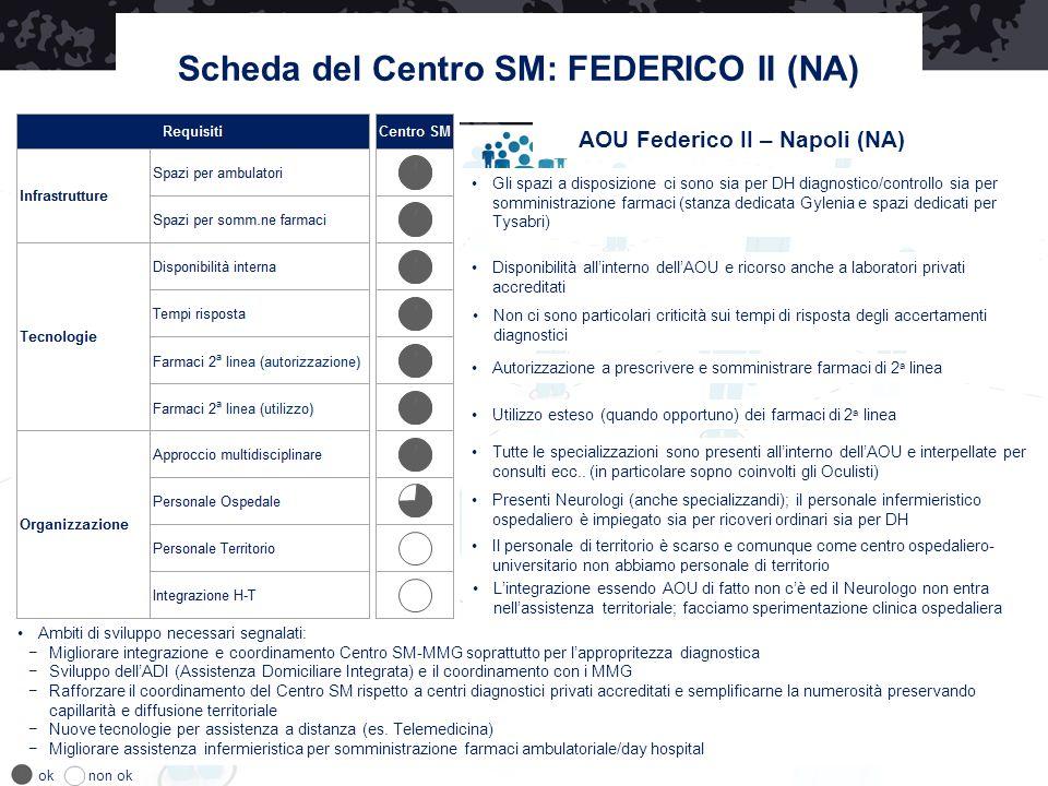 Scheda del Centro SM: FEDERICO II (NA) AOU Federico II – Napoli (NA)