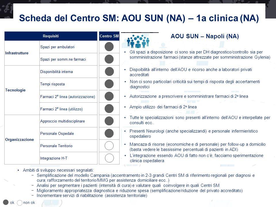 Scheda del Centro SM: AOU SUN (NA) – 1a clinica (NA)