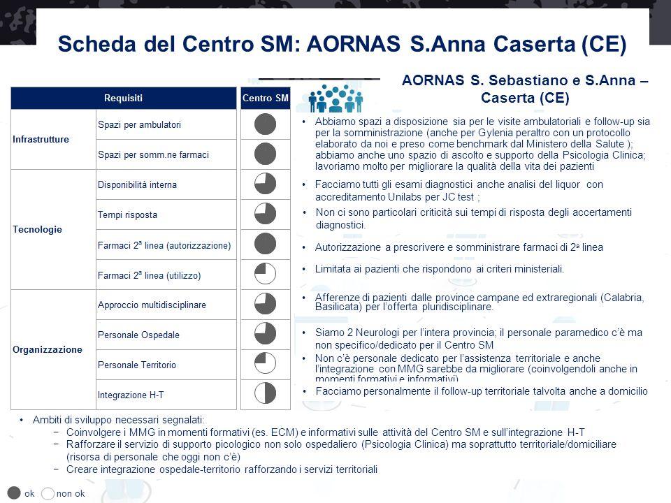Scheda del Centro SM: AORNAS S.Anna Caserta (CE)