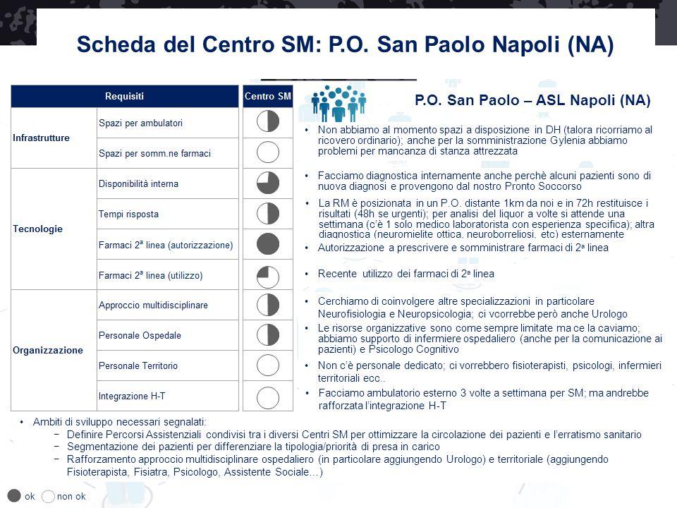 Scheda del Centro SM: P.O. San Paolo Napoli (NA)