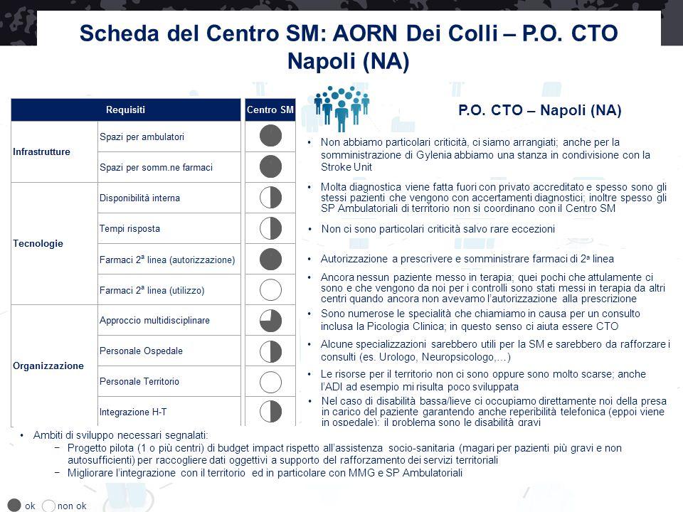 Scheda del Centro SM: AORN Dei Colli – P.O. CTO Napoli (NA)