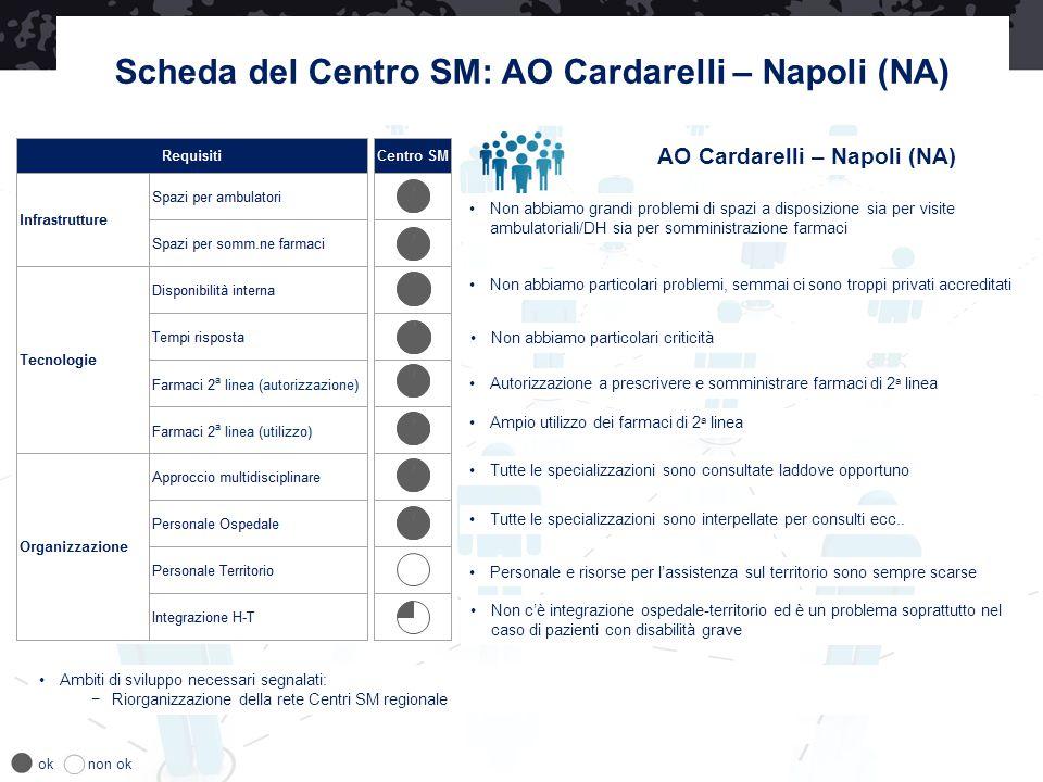 Scheda del Centro SM: AO Cardarelli – Napoli (NA)