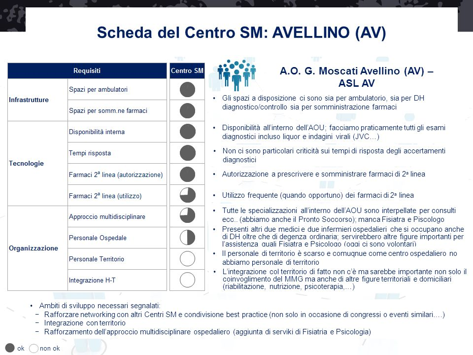 Scheda del Centro SM: AVELLINO (AV)