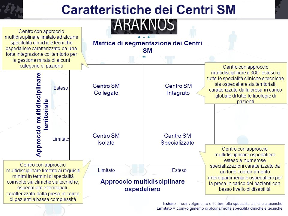 Caratteristiche dei Centri SM