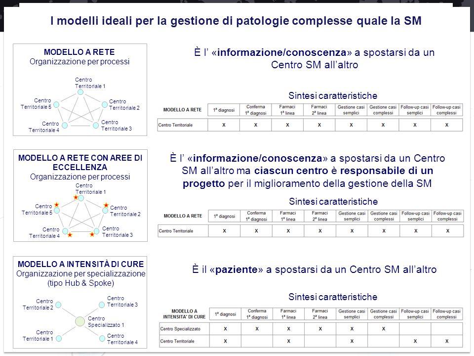 I modelli ideali per la gestione di patologie complesse quale la SM