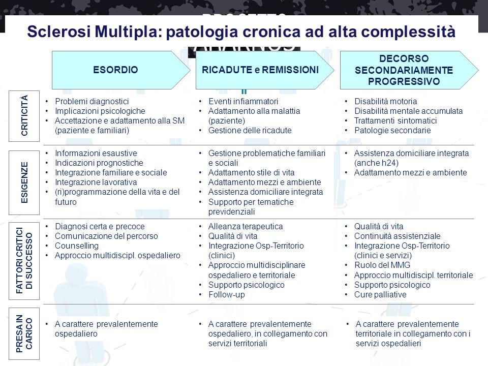 Sclerosi Multipla: patologia cronica ad alta complessità