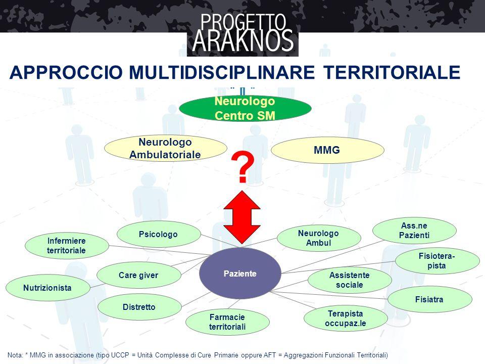 Neurologo Ambulatoriale Infermiere territoriale Farmacie territoriali