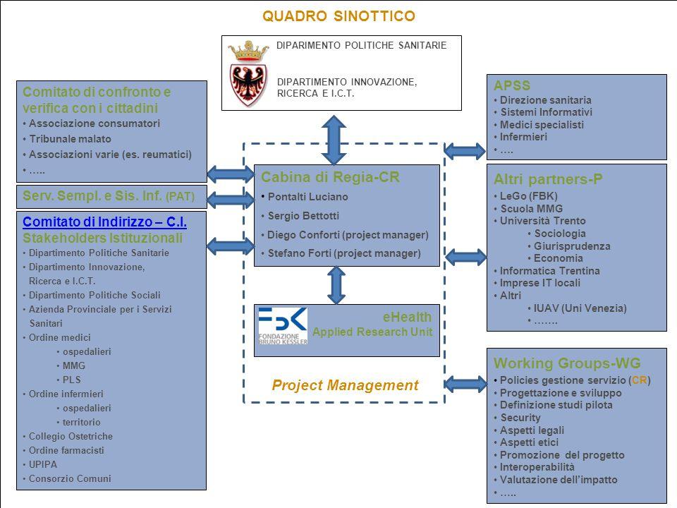 QUADRO SINOTTICO Cabina di Regia-CR Altri partners-P eHealth