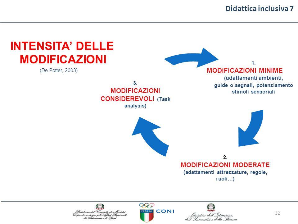 Didattica inclusiva 7 INTENSITA' DELLE MODIFICAZIONI