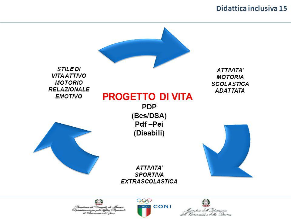 Didattica inclusiva 15 PROGETTO DI VITA PDP (Bes/DSA) Pdf –Pei