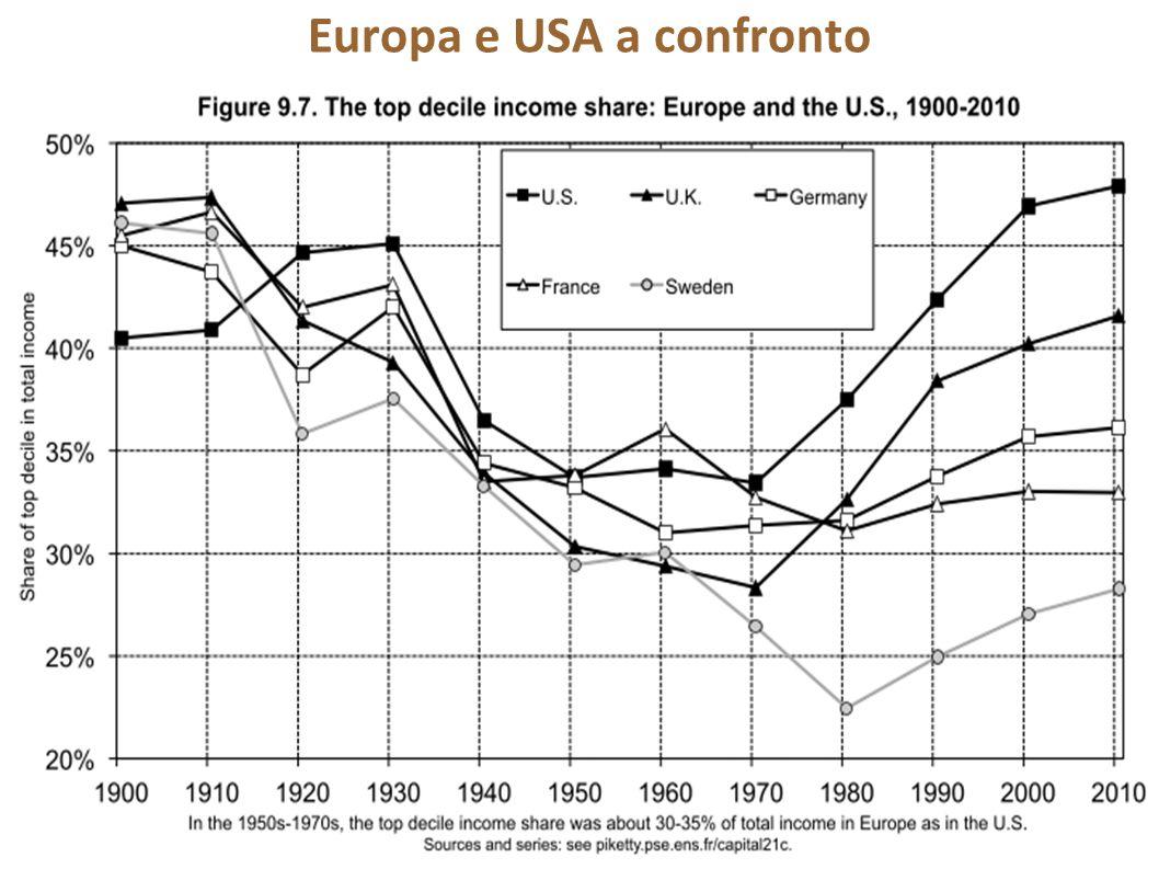 Europa e USA a confronto